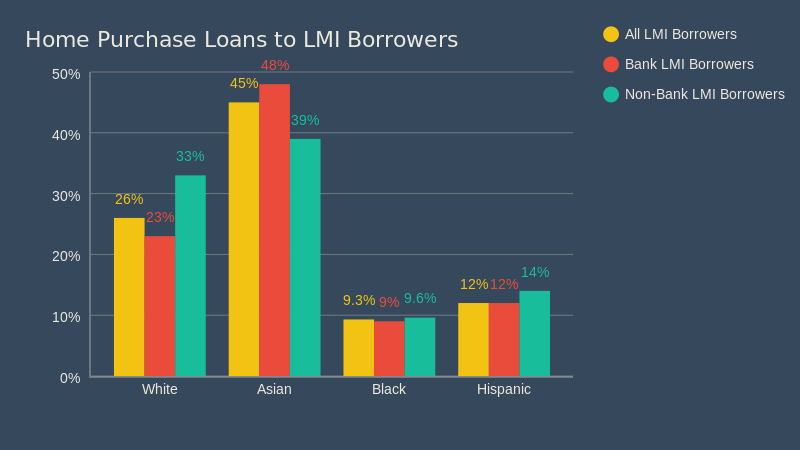 Black and Latino Borrowers Locked Out of Homeownership in