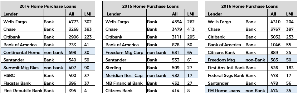 Trends in 1-4 Family Lending 2014 – 2016: Why is Non-Bank