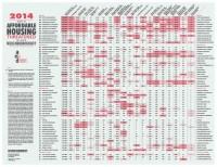 ANHD Housing Risk Chart-2014