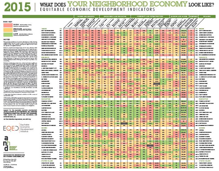 anhd annual risk chart