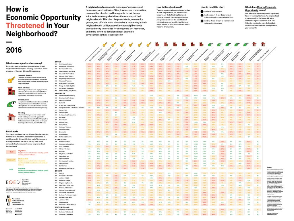 How is Economic Opportunity Threatened in Your Neighborhood?