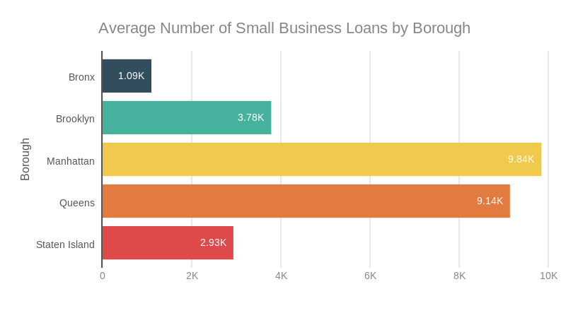 smallbusinessloanschart